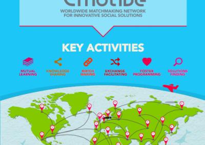 E-Motive Going Global: Network for innovative social solutions